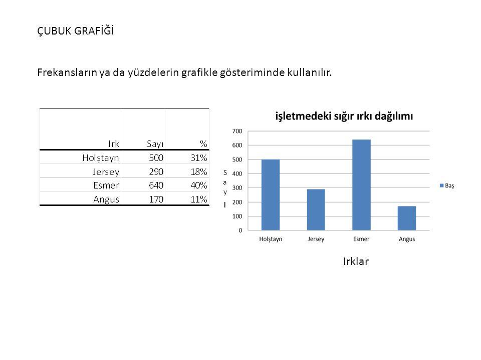 Frekansların ya da yüzdelerin grafikle gösteriminde kullanılır.
