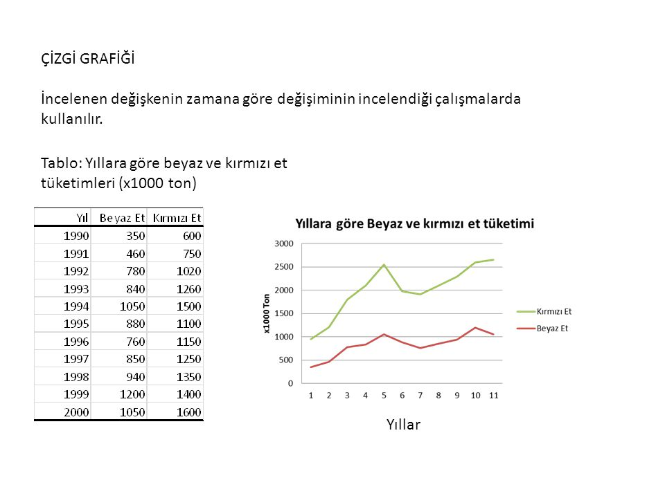ÇİZGİ GRAFİĞİ İncelenen değişkenin zamana göre değişiminin incelendiği çalışmalarda kullanılır.