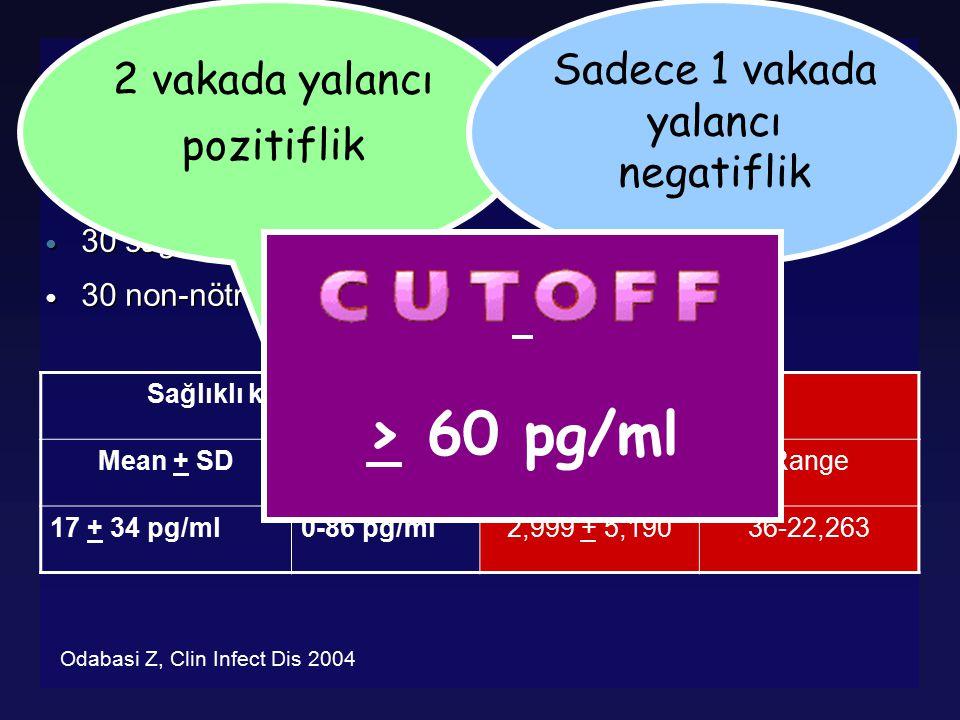 Glucatell® (1.3)-Beta-DG Cut – off belirleme Çalışması