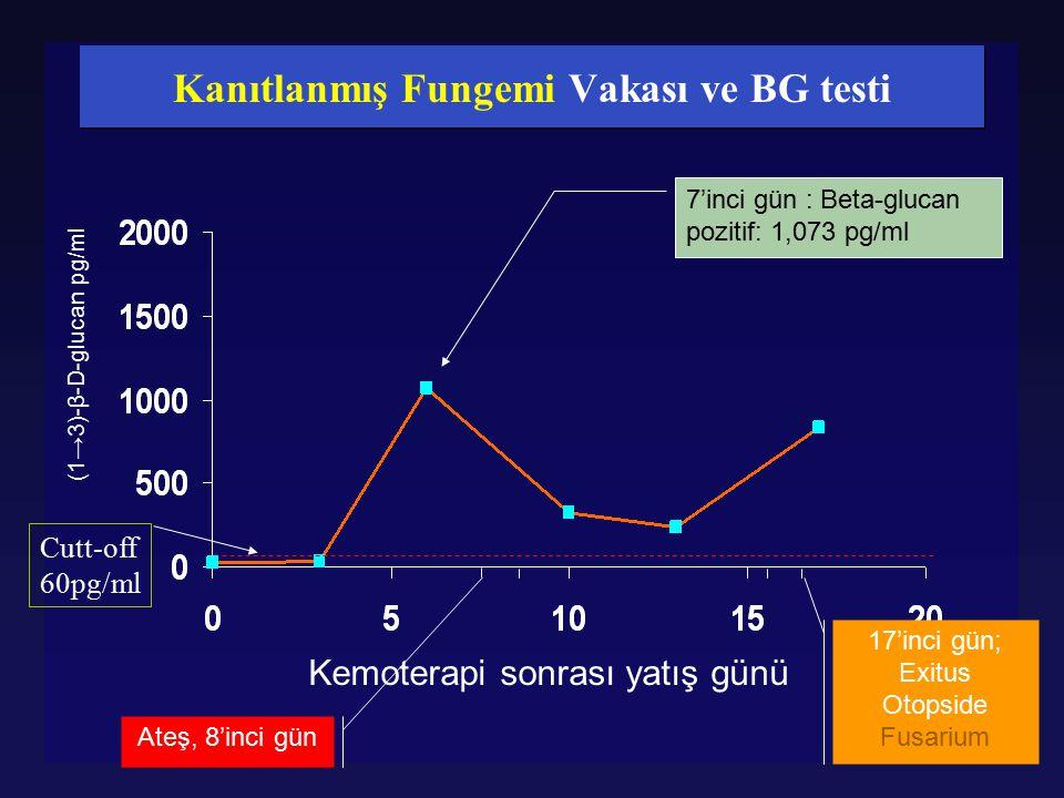 Kanıtlanmış Fungemi Vakası ve BG testi