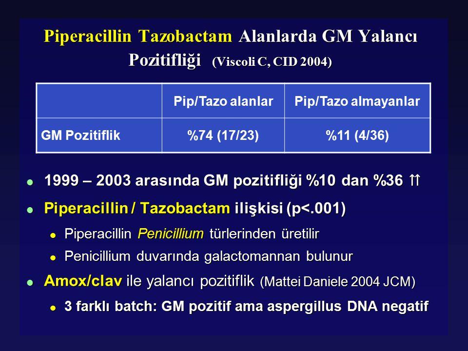 Piperacillin Tazobactam Alanlarda GM Yalancı Pozitifliği (Viscoli C, CID 2004)