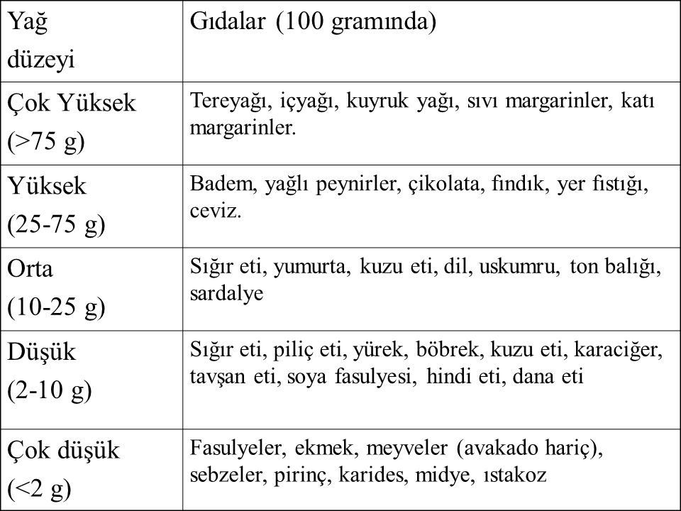Yağ düzeyi Gıdalar (100 gramında) Çok Yüksek (>75 g) Yüksek
