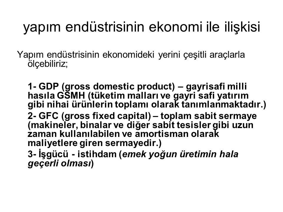 yapım endüstrisinin ekonomi ile ilişkisi