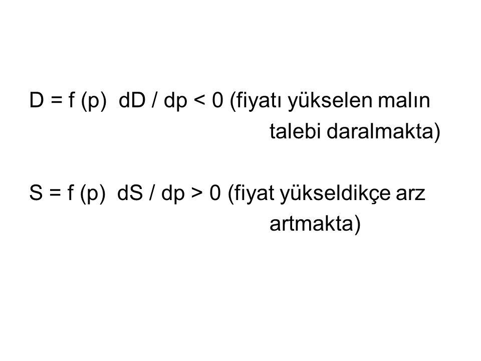 D = f (p) dD / dp < 0 (fiyatı yükselen malın