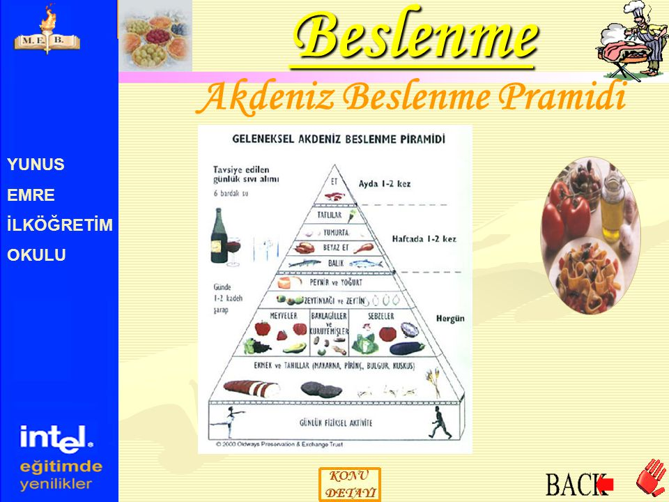 Akdeniz Beslenme Pramidi