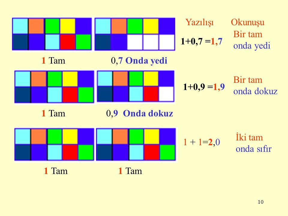 Yazılışı Okunuşu. Bir tam onda yedi. 1+0,7 =1,7. 1 Tam. 0,7 Onda yedi. Bir tam onda dokuz. 1+0,9 =1,9.