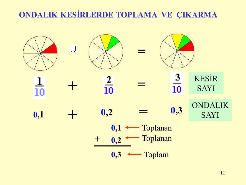 + + = = = 0,3 0,2 + ONDALIK KESİRLERDE TOPLAMA VE ÇIKARMA KESİR SAYI