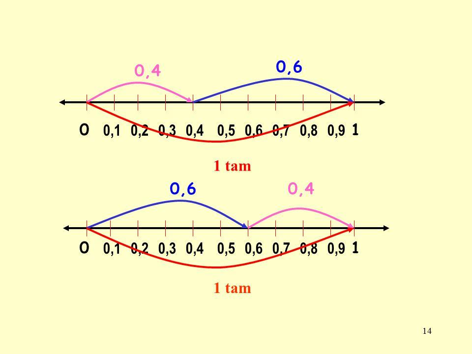 0,6 0,4. 0,1. 0,2. 0,3. 0,4. 0,5. 0,6. 0,7. 0,8. 0,9. 1. 1 tam. 0,6. 0,4. 0,1. 0,2. 0,3.