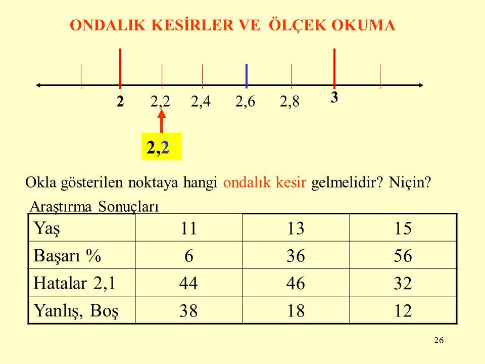 2,2 Yaş 11 13 15 Başarı % 6 36 56 Hatalar 2,1 44 46 32 Yanlış, Boş 38