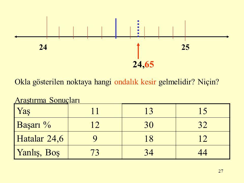 24,65 Yaş 11 13 15 Başarı % 12 30 32 Hatalar 24,6 9 18 Yanlış, Boş 73
