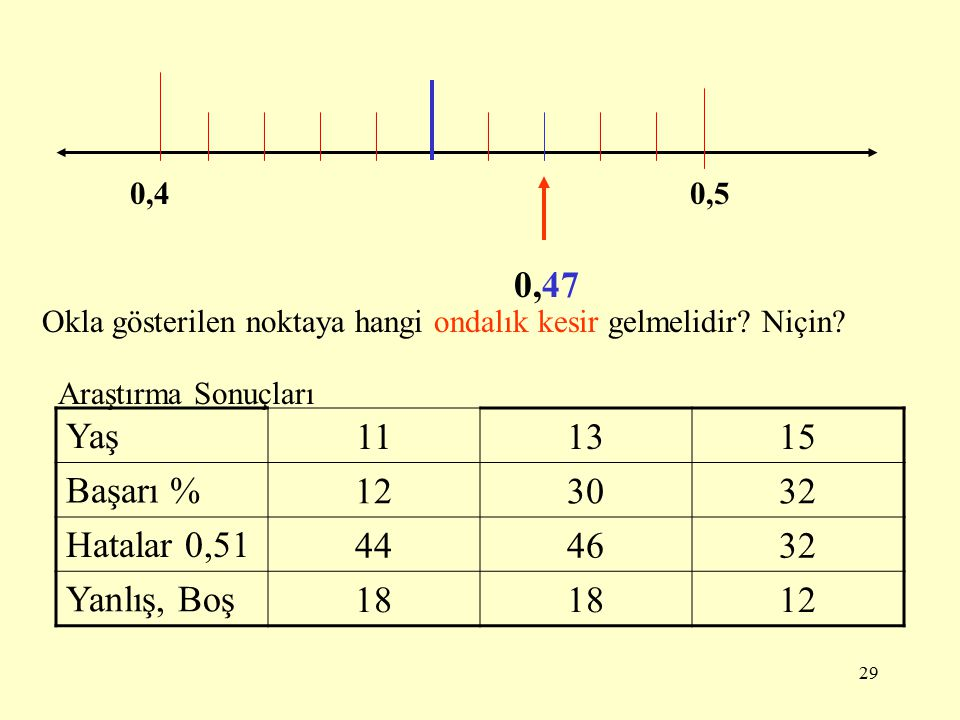 0,47 Yaş 11 13 15 Başarı % 12 30 32 Hatalar 0,51 44 46 Yanlış, Boş 18