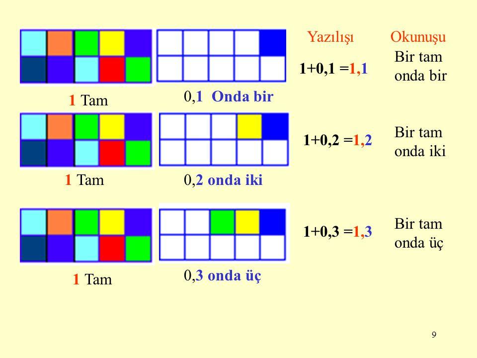 Yazılışı Okunuşu. Bir tam onda bir. 1+0,1 =1,1. 0,1 Onda bir. 1 Tam. Bir tam onda iki. 1+0,2 =1,2.