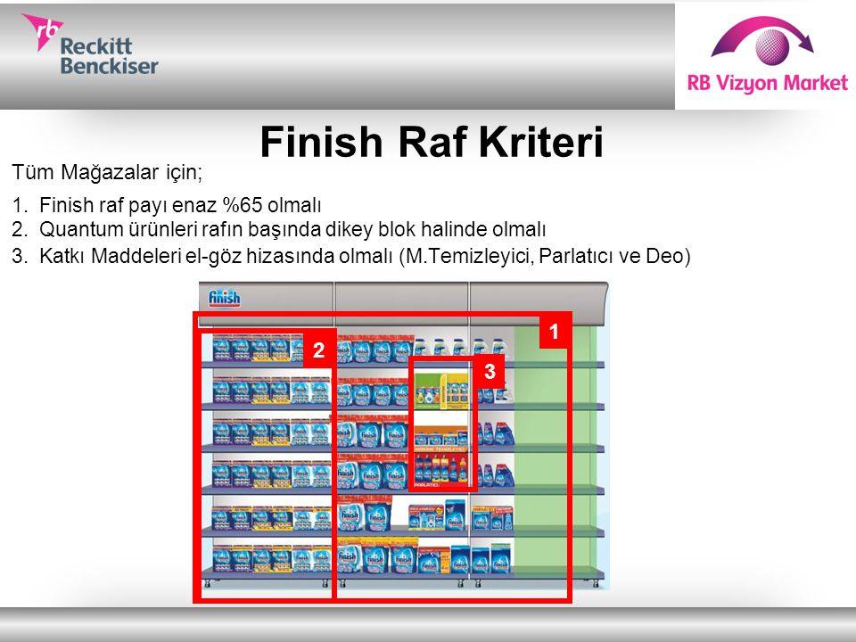 Finish Raf Kriteri Tüm Mağazalar için; 1 2 3
