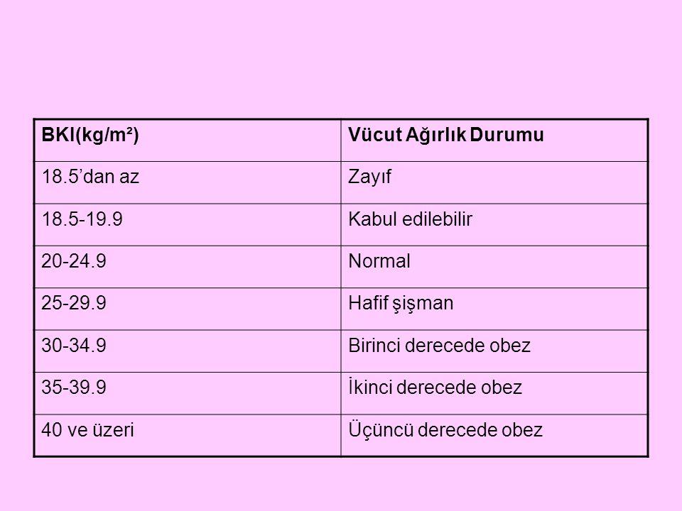 BKI(kg/m²) Vücut Ağırlık Durumu. 18.5'dan az. Zayıf. 18.5-19.9. Kabul edilebilir. 20-24.9. Normal.