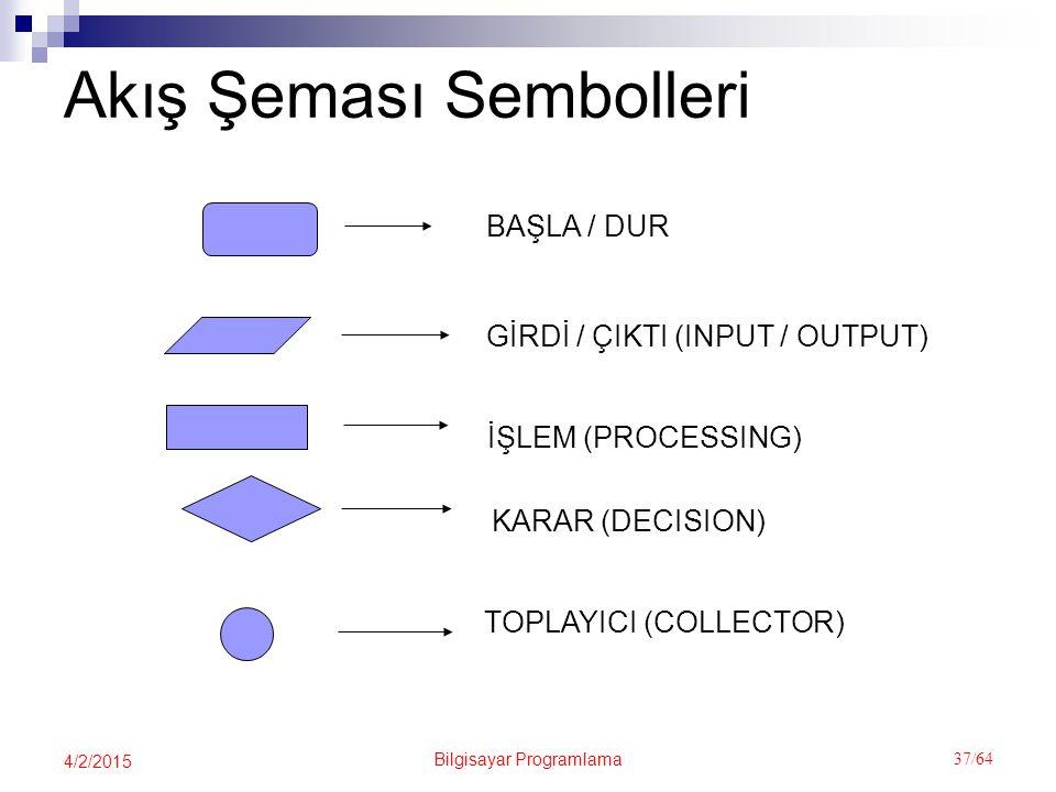 Akış Şeması Sembolleri