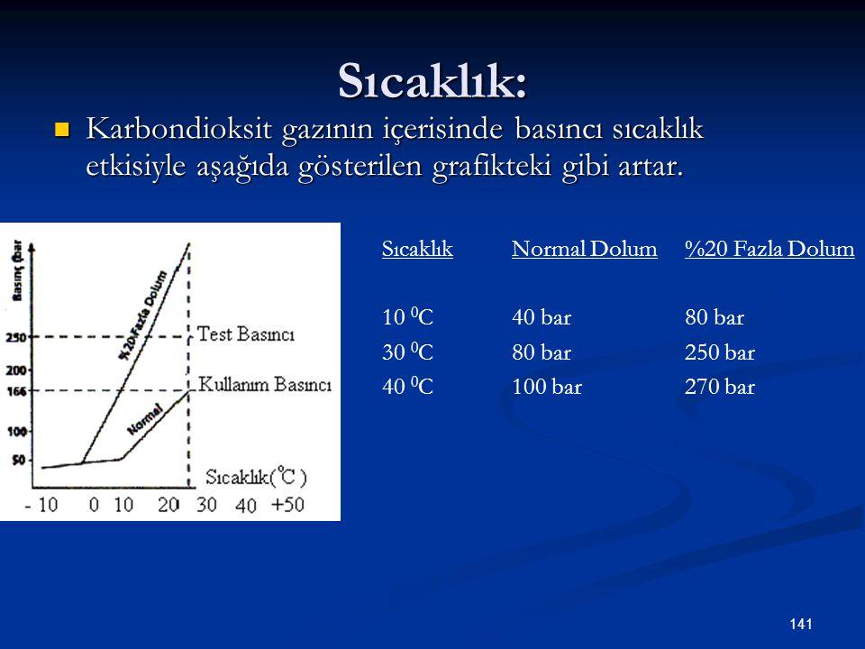 Sıcaklık: Karbondioksit gazının içerisinde basıncı sıcaklık etkisiyle aşağıda gösterilen grafikteki gibi artar.