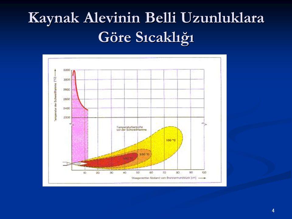 Kaynak Alevinin Belli Uzunluklara Göre Sıcaklığı