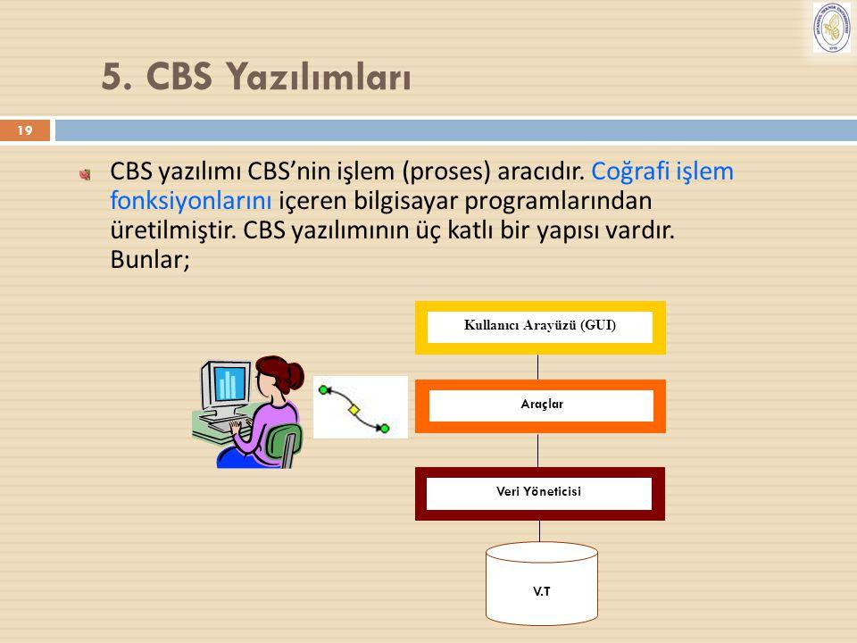 Kullanıcı Arayüzü (GUI)