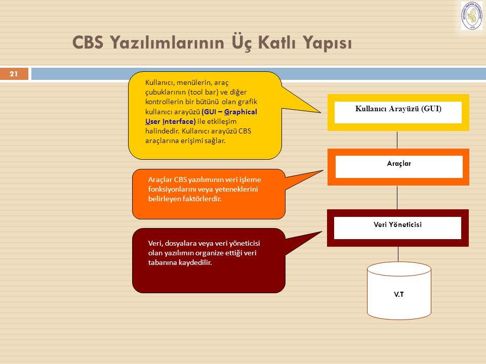 CBS Yazılımlarının Üç Katlı Yapısı