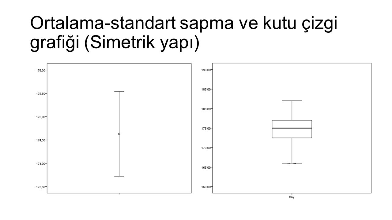 Ortalama-standart sapma ve kutu çizgi grafiği (Simetrik yapı)