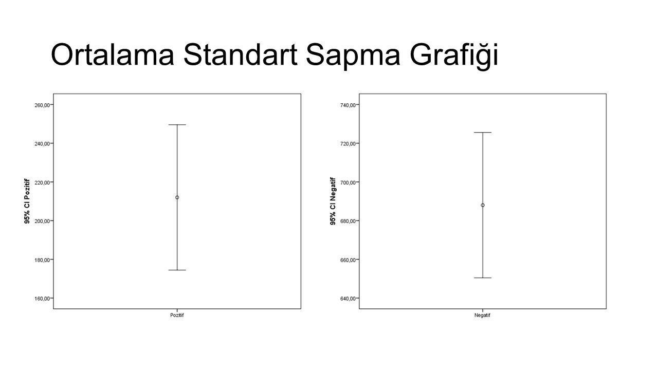 Ortalama Standart Sapma Grafiği
