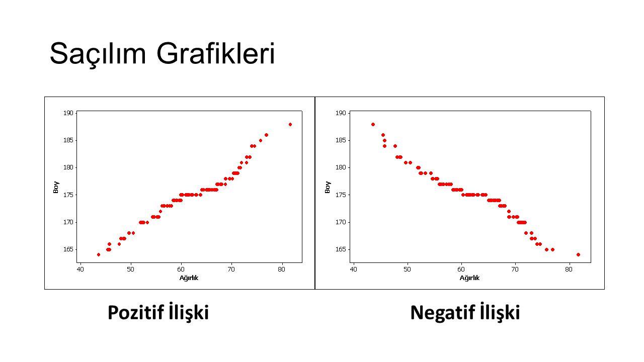 Saçılım Grafikleri Pozitif İlişki Negatif İlişki