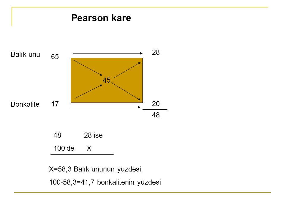 Pearson kare 28 Balık unu 65 45 20 Bonkalite 17 48 28 ise 100'de X