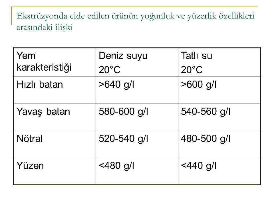 Yem karakteristiği Deniz suyu 20°C Tatlı su Hızlı batan >640 g/l