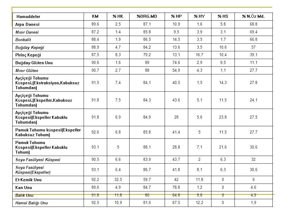 Hamaddeler KM. % HK. %ORG.MD. % HP. % HY. % HS. % N.Öz Md. Arpa Danesi. 89,6. 2,5. 87,1.