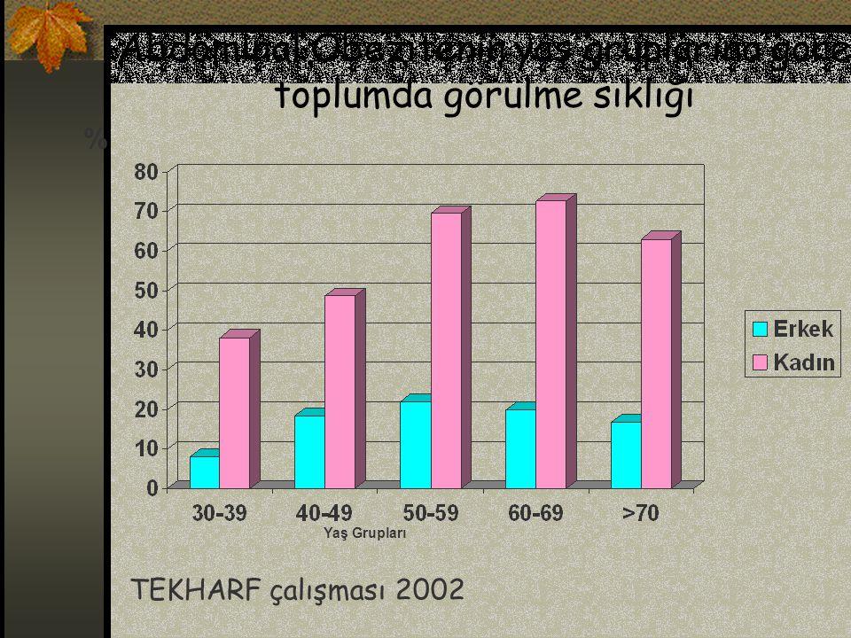 Abdominal Obezitenin yaş gruplarına göre toplumda görülme sıklığı
