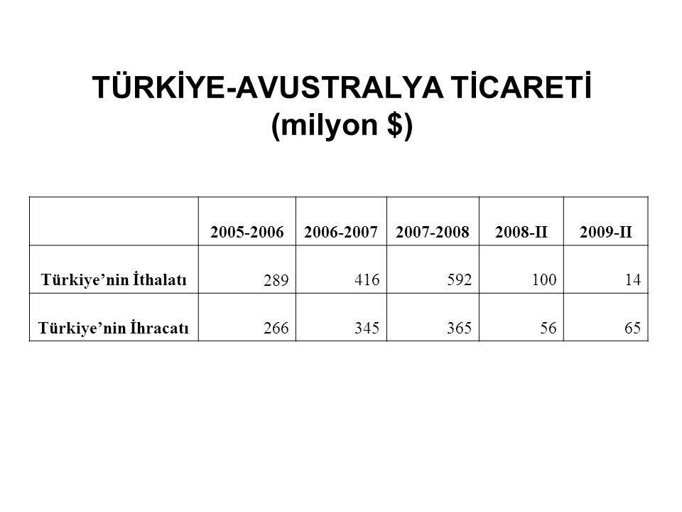 TÜRKİYE-AVUSTRALYA TİCARETİ (milyon $)