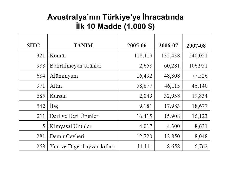 Avustralya'nın Türkiye'ye İhracatında İlk 10 Madde (1.000 $)
