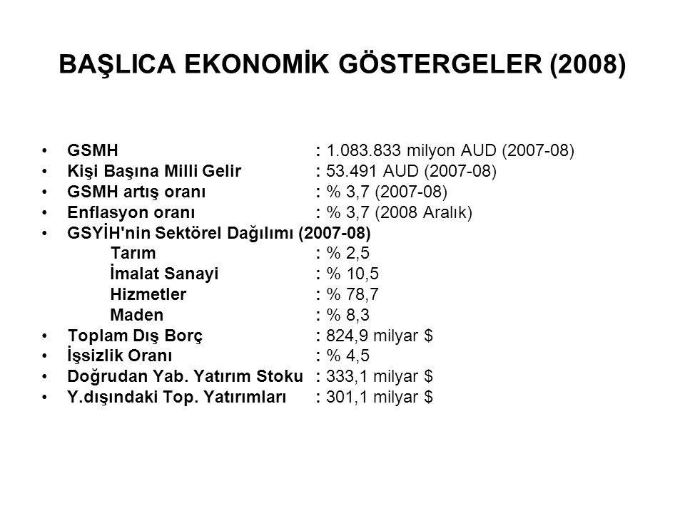 BAŞLICA EKONOMİK GÖSTERGELER (2008)