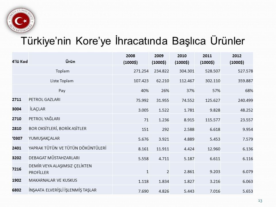 Türkiye'nin Kore'ye İhracatında Başlıca Ürünler
