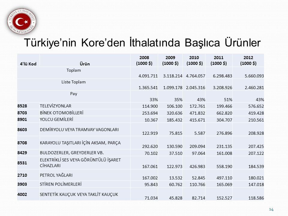Türkiye'nin Kore'den İthalatında Başlıca Ürünler