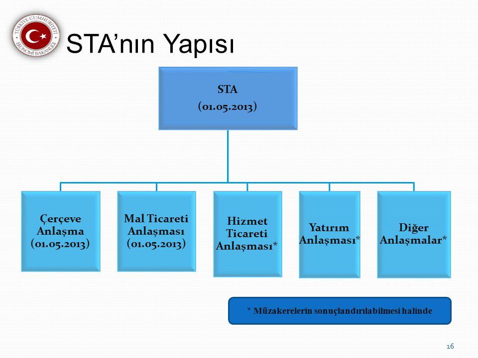Mal Ticareti Anlaşması (01.05.2013) Hizmet Ticareti Anlaşması*