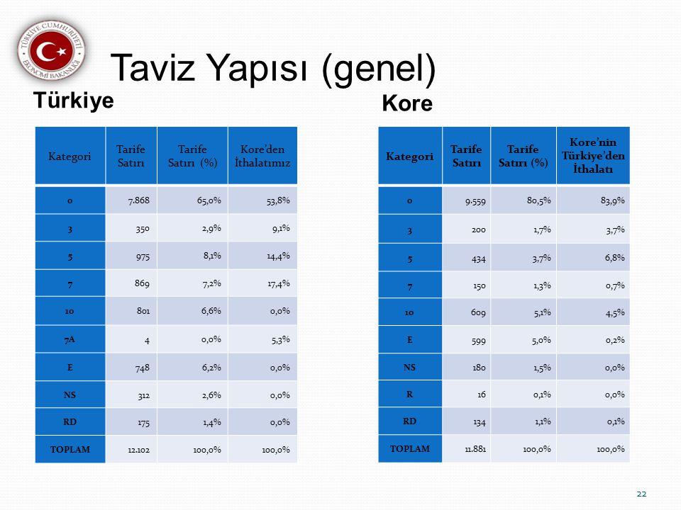 Kore'nin Türkiye'den İthalatı