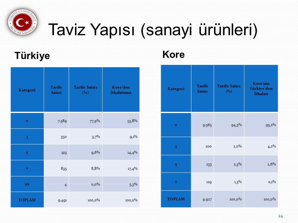 Taviz Yapısı (sanayi ürünleri)