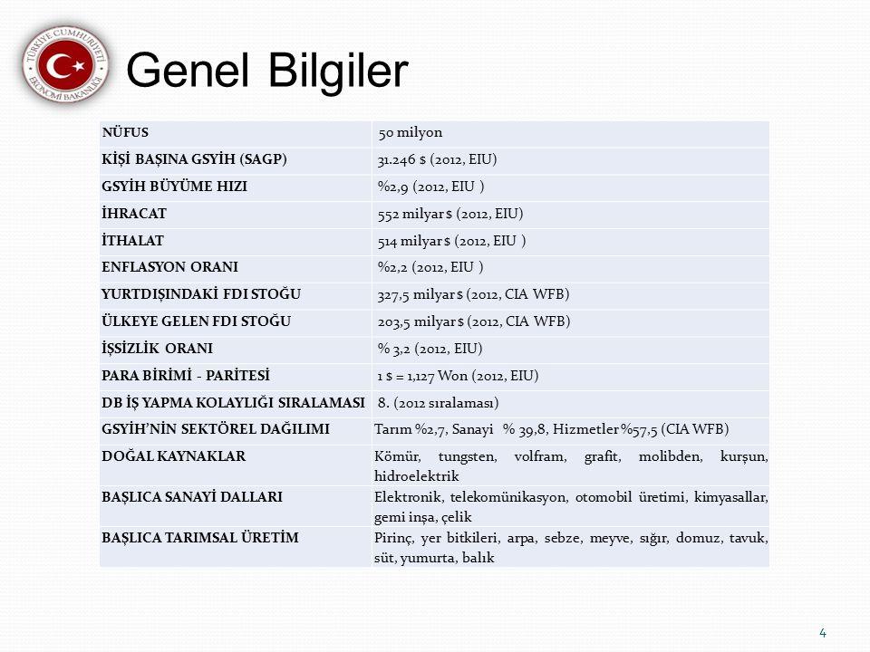 Genel Bilgiler 50 milyon KİŞİ BAŞINA GSYİH (SAGP) 31.246 $ (2012, EIU)
