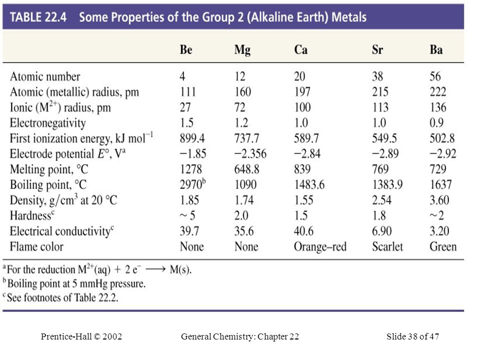 Table 22.4 Some Properties of the Group 2 (Alkaline Earth) Metals