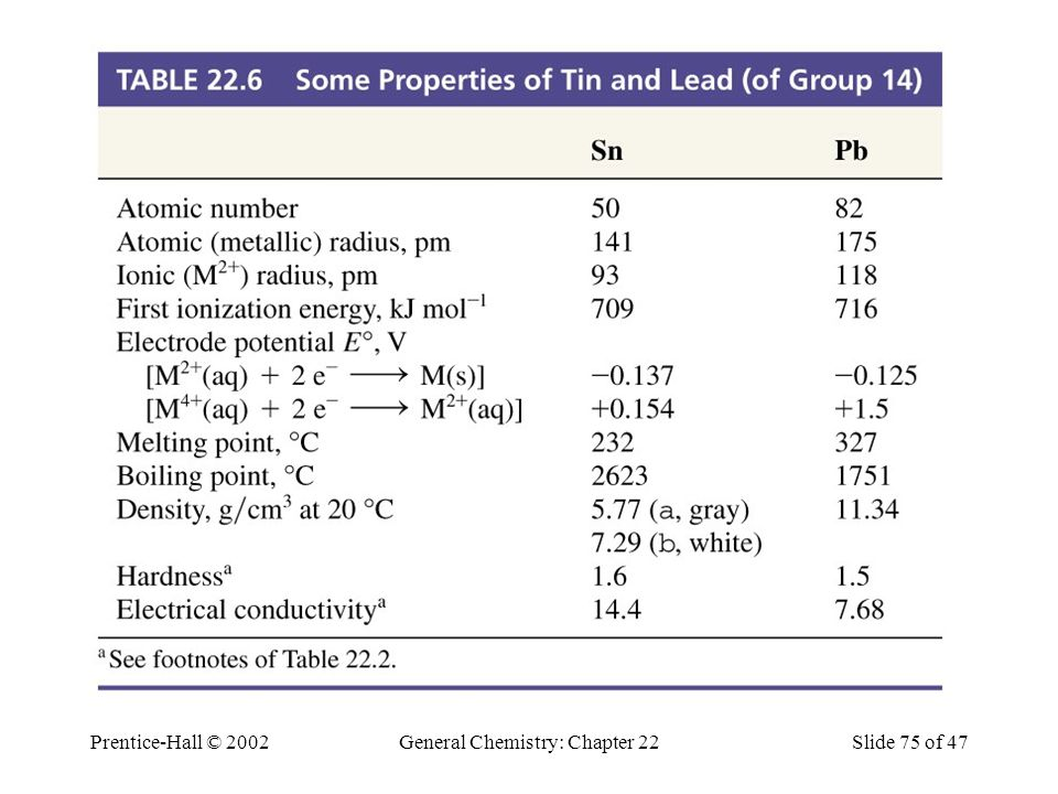 Table 22.6 Some Properties of Tin and Lead (of Group 14)
