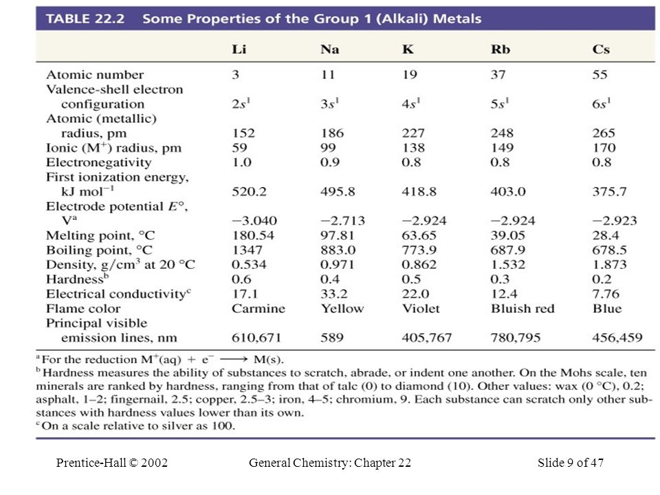 Table 22.2 Some Properties of the Group 1 (Alkali) Metals
