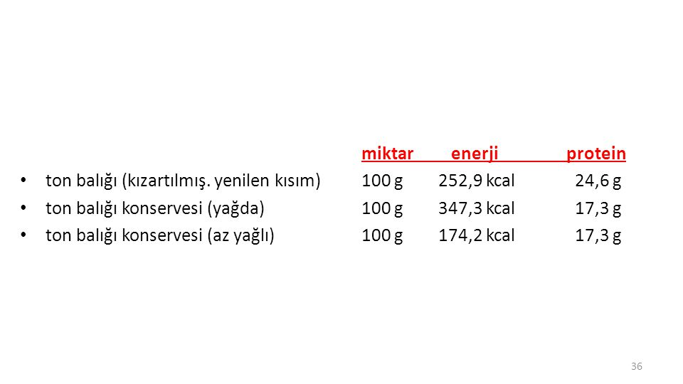 miktar enerji protein ton balığı (kızartılmış. yenilen kısım) 100 g 252,9 kcal 24,6 g.