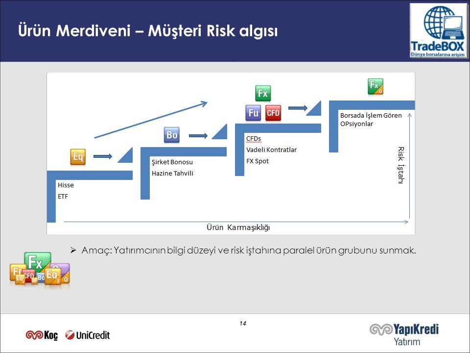 Ürün Merdiveni – Müşteri Risk algısı