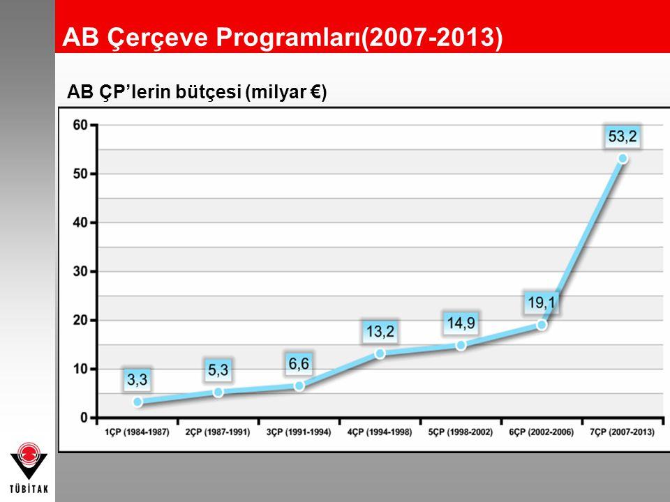 AB Çerçeve Programları(2007-2013)