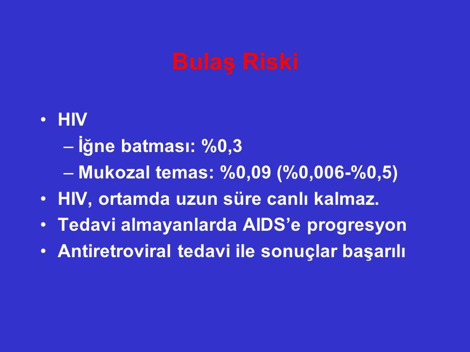 Bulaş Riski HIV İğne batması: %0,3 Mukozal temas: %0,09 (%0,006-%0,5)