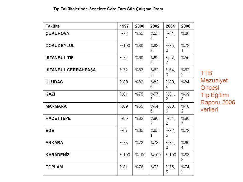 TTB Mezuniyet Öncesi Tıp Eğitimi Raporu 2006 verileri