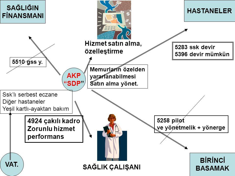 SAĞLIĞIN FİNANSMANI HASTANELER AKP SDP VAT. BİRİNCİ BASAMAK