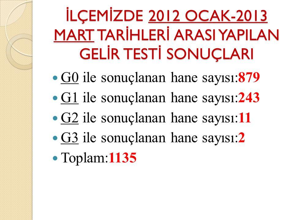 İLÇEMİZDE 2012 OCAK-2013 MART TARİHLERİ ARASI YAPILAN GELİR TESTİ SONUÇLARI