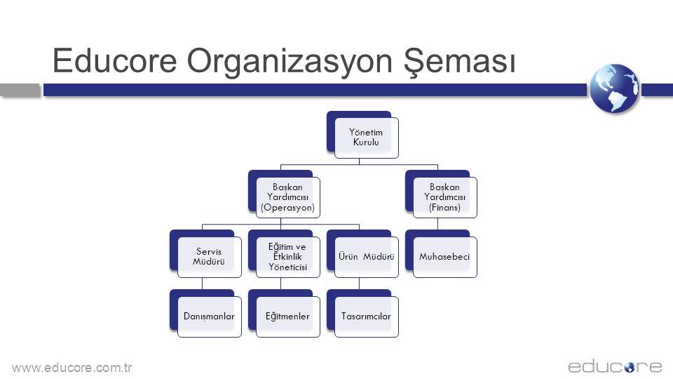 Educore Organizasyon Şeması